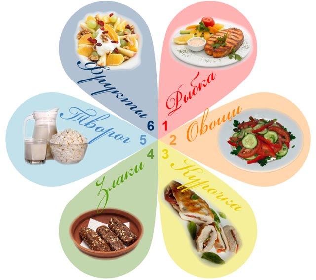 диета 6 лепестков вес остановился