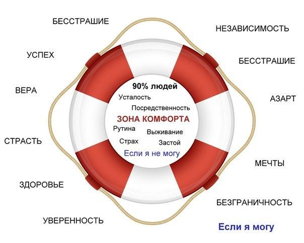 zona_komforta